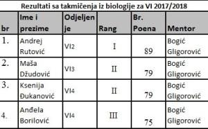 biologija VI