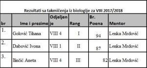 biologija VIII