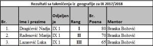 geografija IX