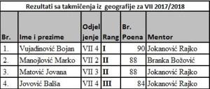 geografija VII
