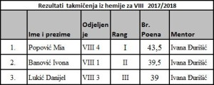 hemija VIII