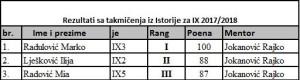 istorija IX