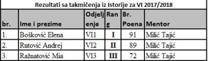 istorija VI