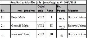 njemacki jezik VII